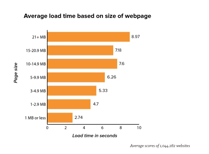 Average Website load time
