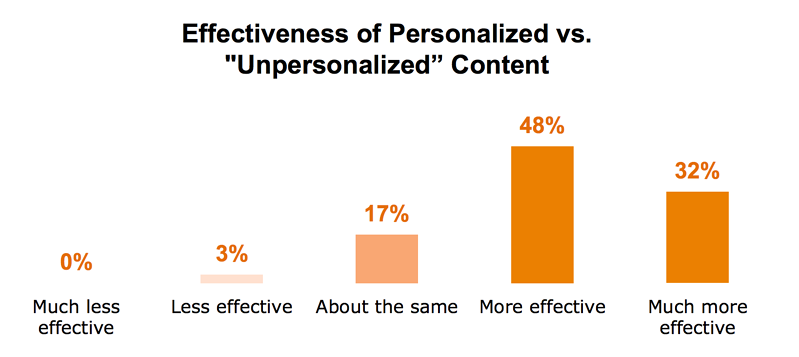 Effectiveness of personalized vs unpersonalized content