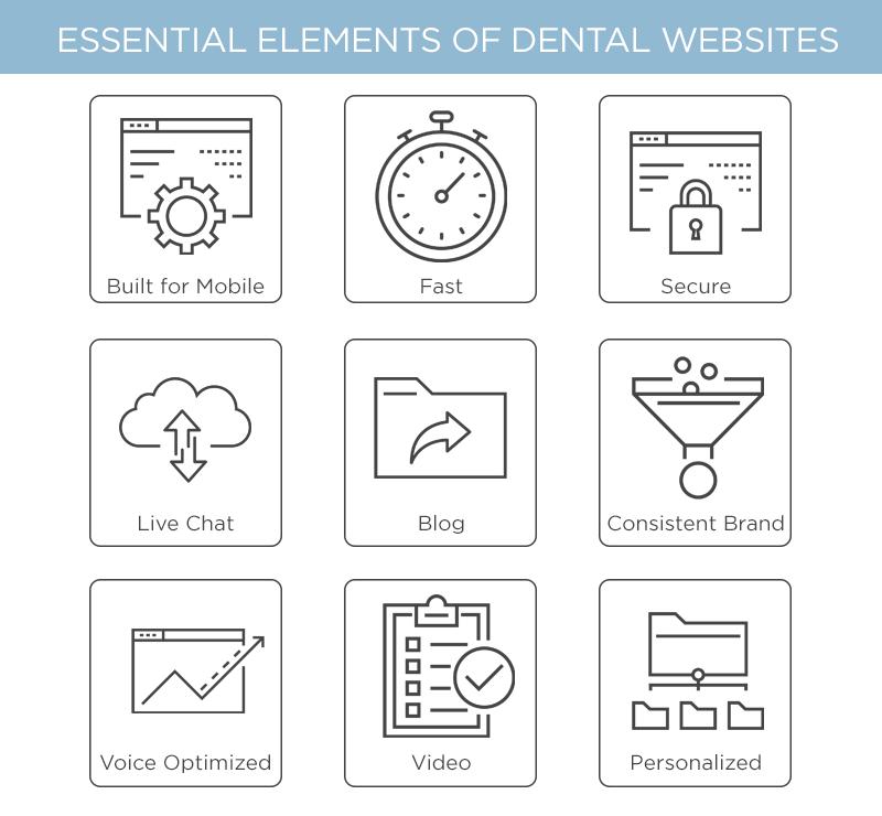 Essential elements of dental websites