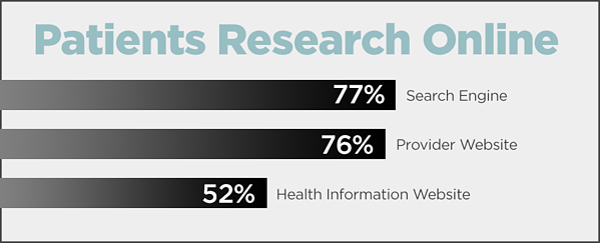 Patients Research Online