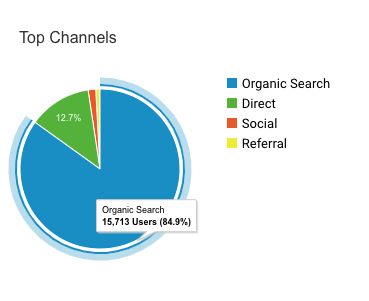 Organic Traffic Dentist Case Study