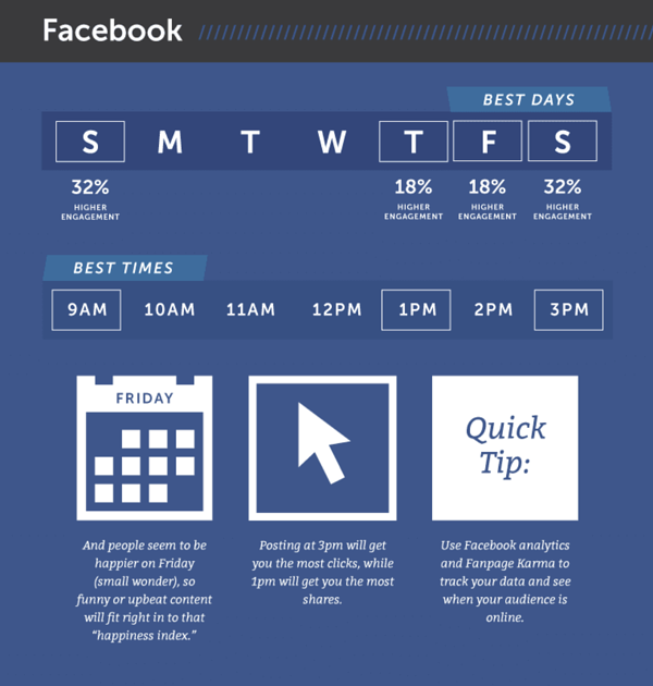 best time to post on facebook hubspot