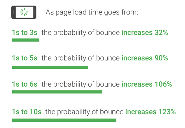Bounce rates by page load time according to Google