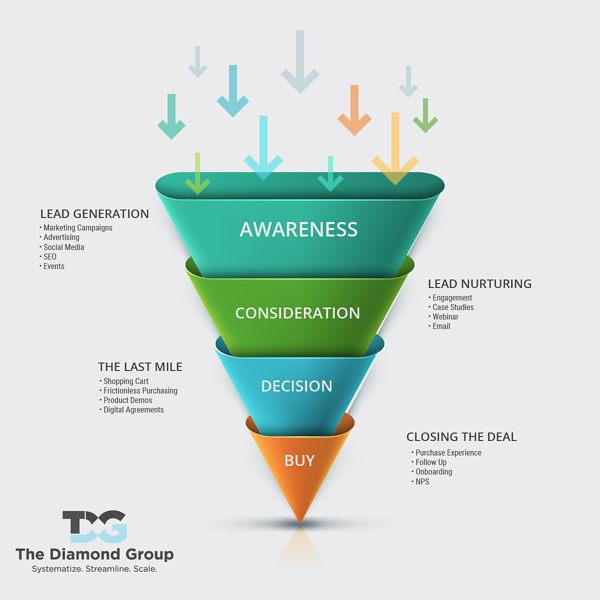TDG Marketing Funnel
