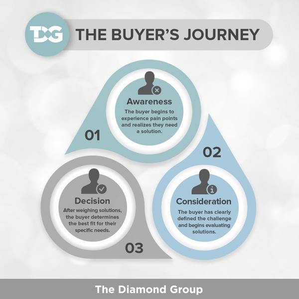 Buyers Journey FB_IG