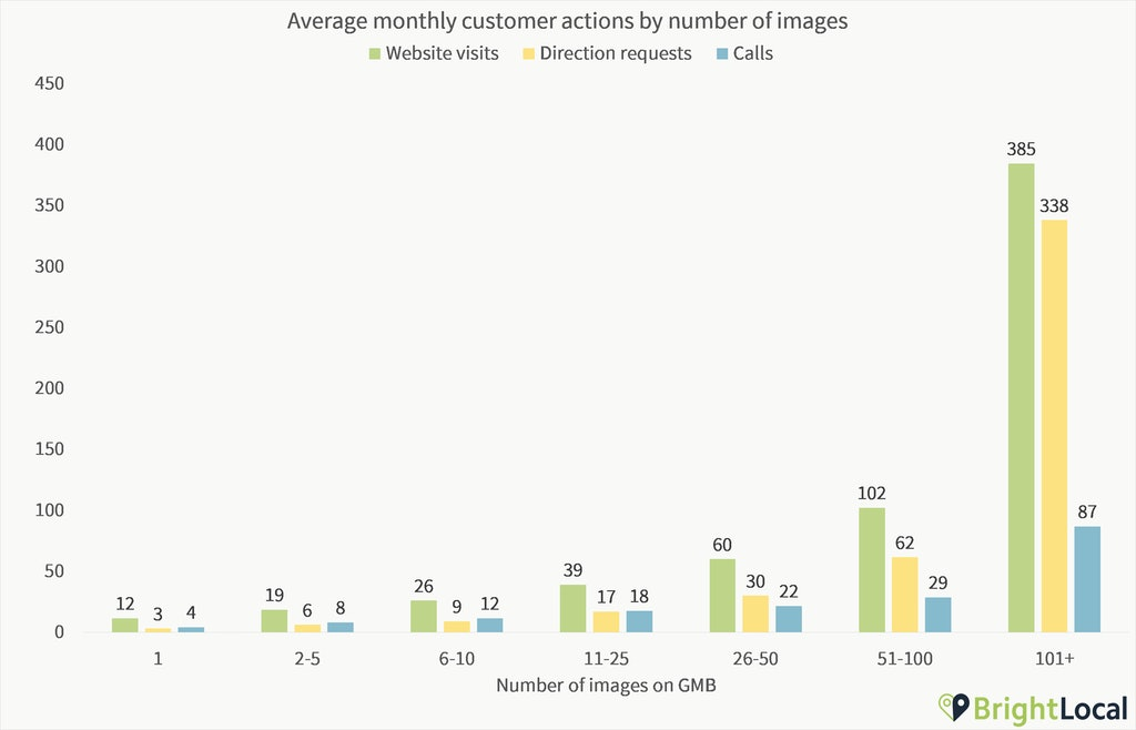 GMB-Insights-Actions-by-Number-of-Images